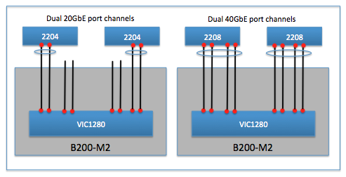 M2-port-channel