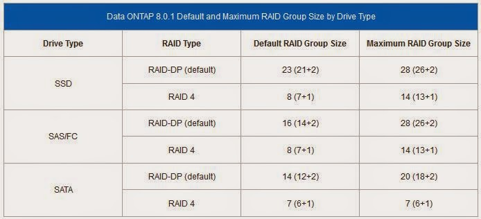 ontap-raid-group-size